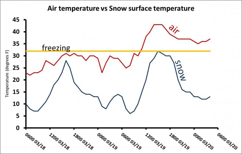 notice that snow temperatures at night got as low as 6 degrees f then  warmed to 32 degrees briefly yesterday before cooling again last night