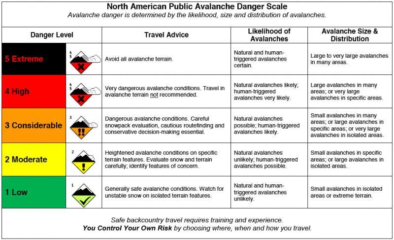 Avalanche Danger Scale Utah Avalanche Center