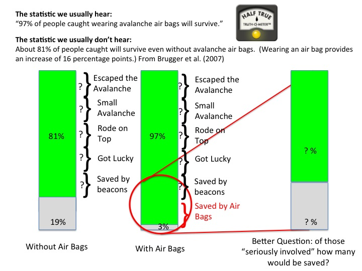 Blog Avalanche Airbag Effectiveness  Something Closer to the