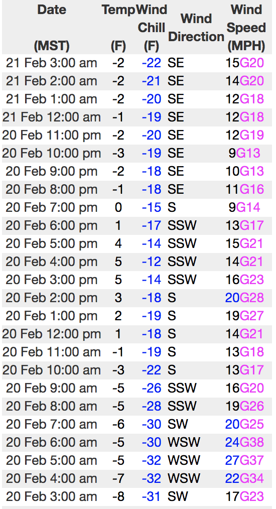 Forecast: Uintas Area Mountains - Utah Avalanche Center